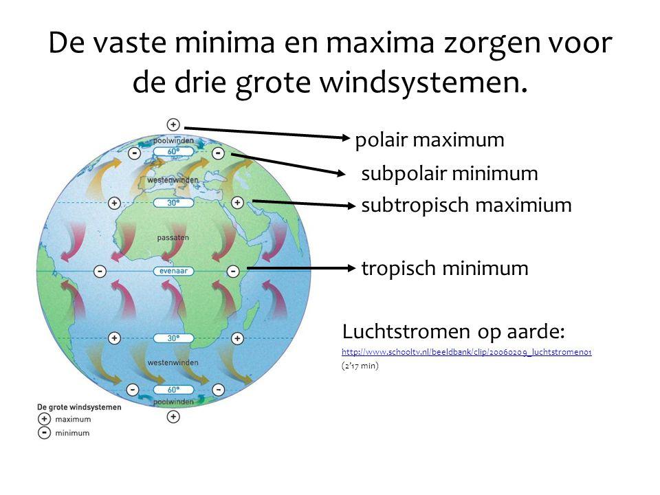 De vaste minima en maxima zorgen voor de drie grote windsystemen.