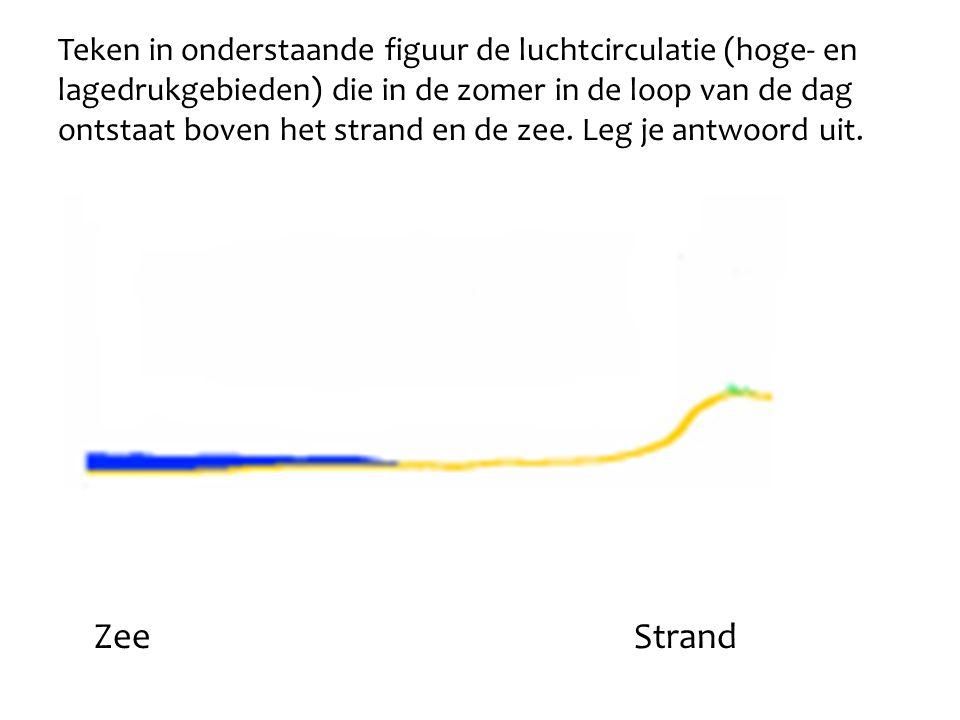 Teken in onderstaande figuur de luchtcirculatie (hoge- en lagedrukgebieden) die in de zomer in de loop van de dag ontstaat boven het strand en de zee. Leg je antwoord uit.