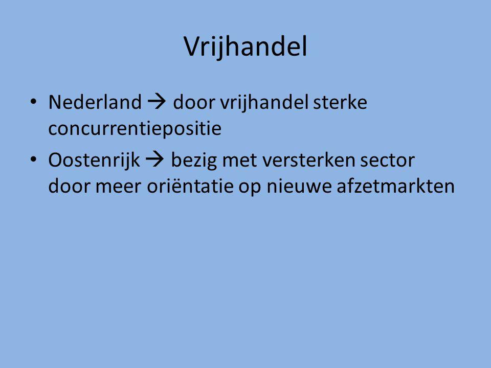 Vrijhandel Nederland  door vrijhandel sterke concurrentiepositie