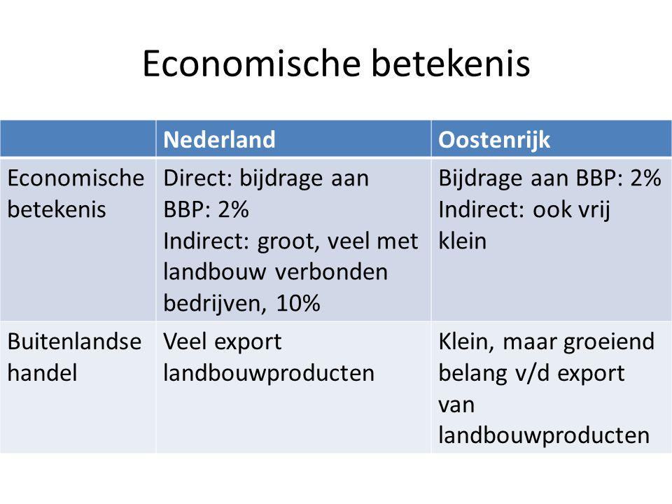 Economische betekenis