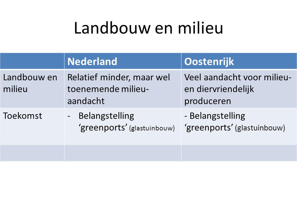 Landbouw en milieu Nederland Oostenrijk Landbouw en milieu