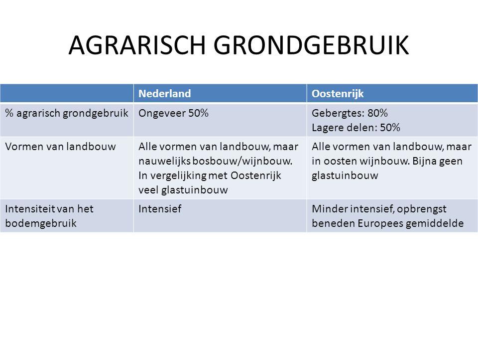 AGRARISCH GRONDGEBRUIK