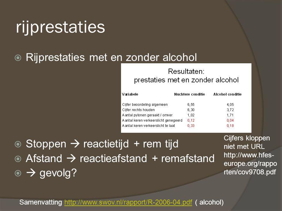 rijprestaties Rijprestaties met en zonder alcohol