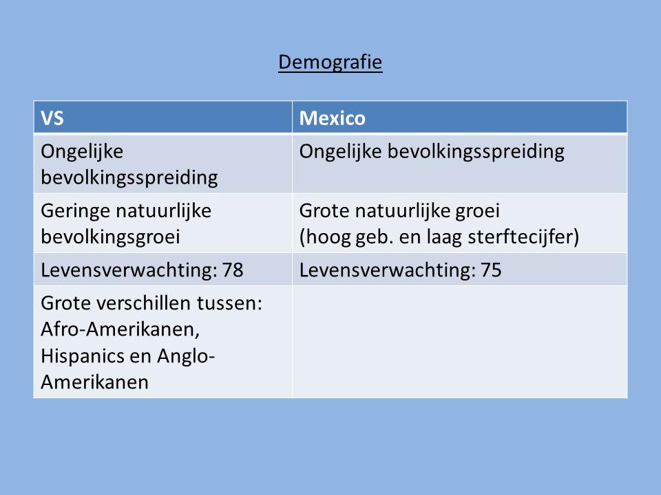 Demografie: Demografie VS Mexico Ongelijke bevolkingsspreiding
