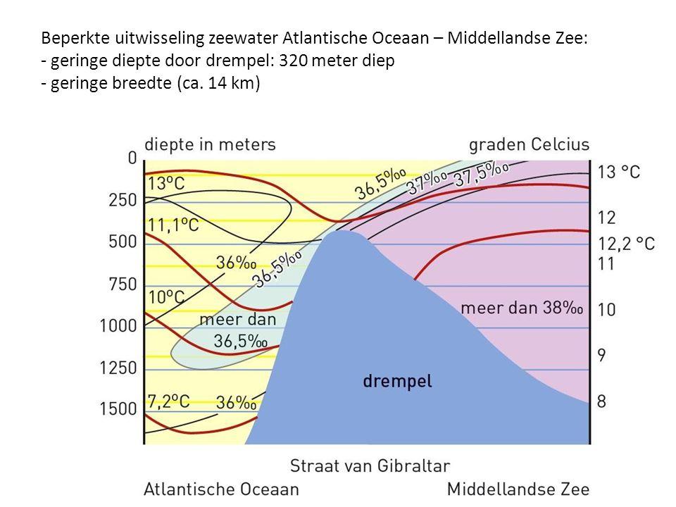 Beperkte uitwisseling zeewater Atlantische Oceaan – Middellandse Zee: - geringe diepte door drempel: 320 meter diep - geringe breedte (ca.