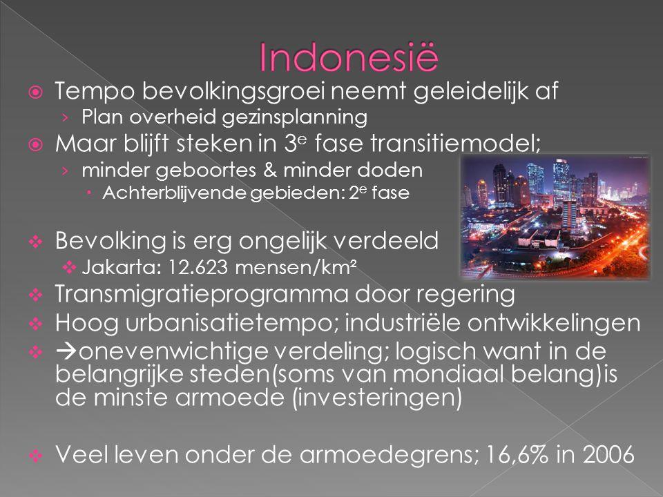 Indonesië Tempo bevolkingsgroei neemt geleidelijk af