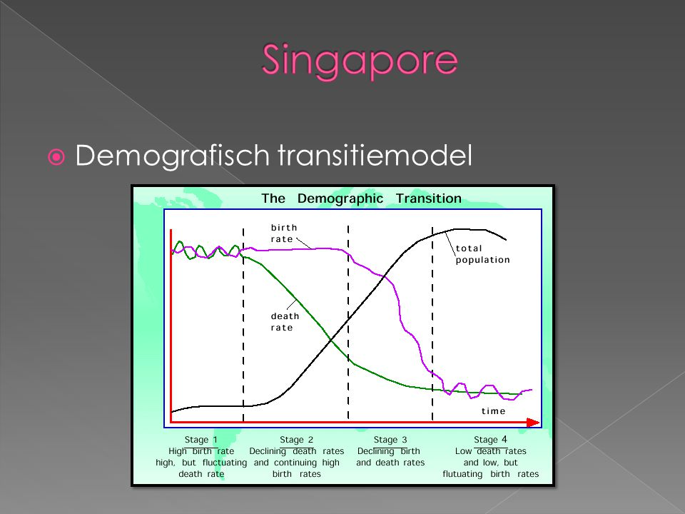 Singapore Demografisch transitiemodel