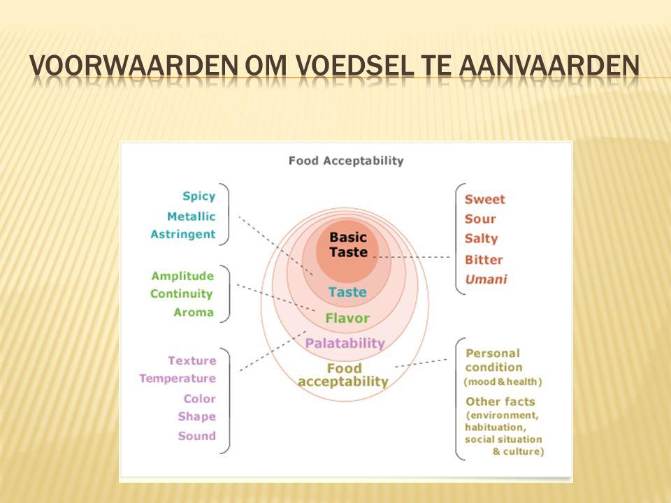 Voorwaarden om voedsel te aanvaarden