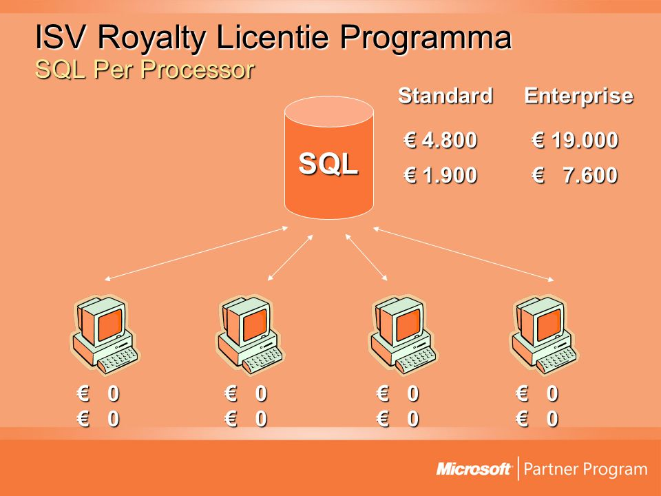 ISV Royalty Licentie Programma SQL Per Processor