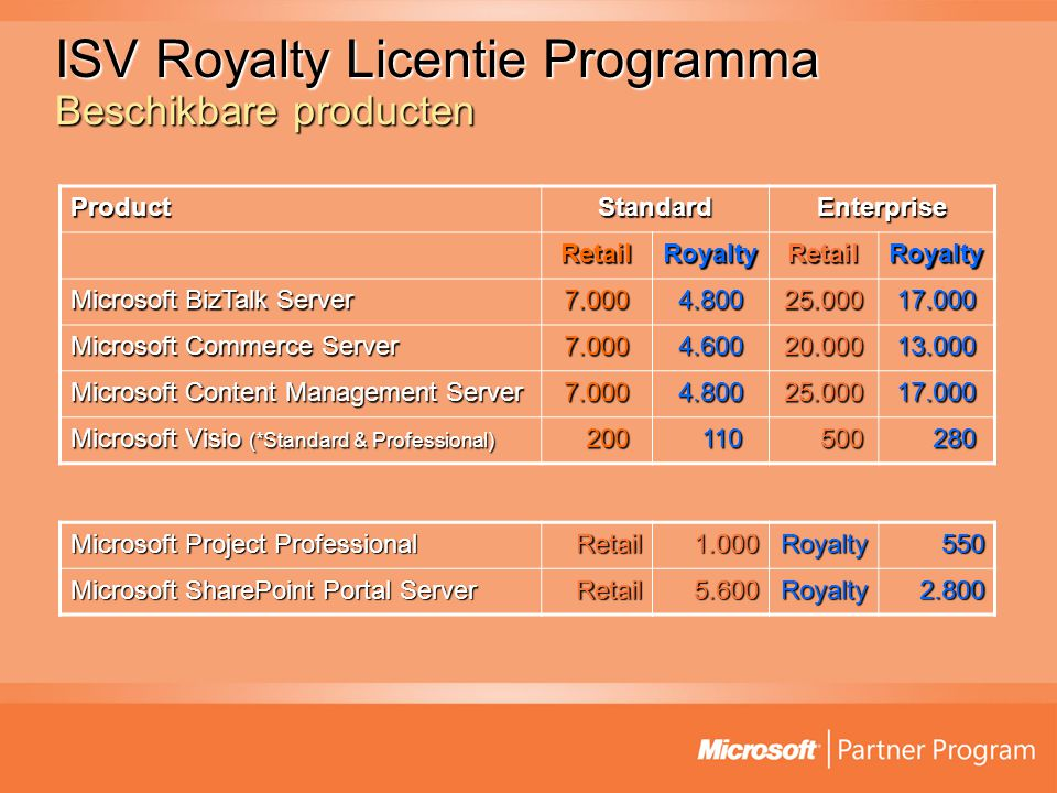 ISV Royalty Licentie Programma Beschikbare producten