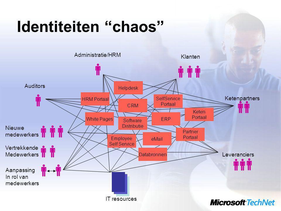 Identiteiten chaos Administratie/HRM Klanten Auditors Ketenpartners