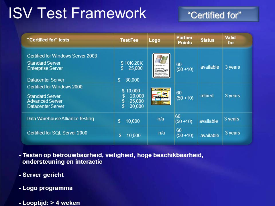 ISV Test Framework Certified for