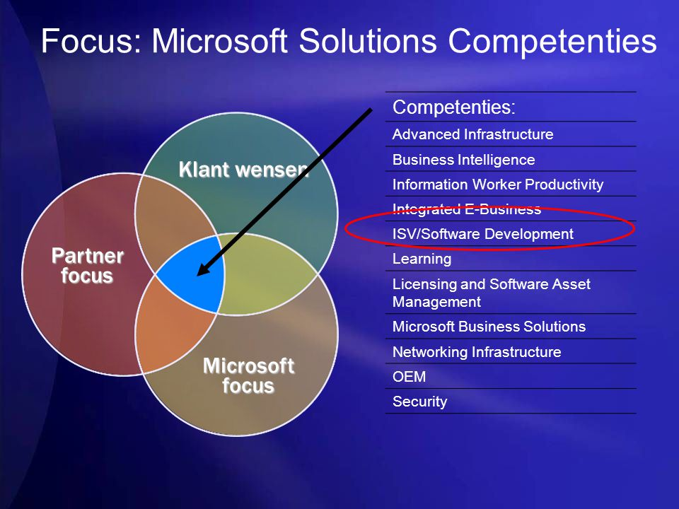 Focus: Microsoft Solutions Competenties