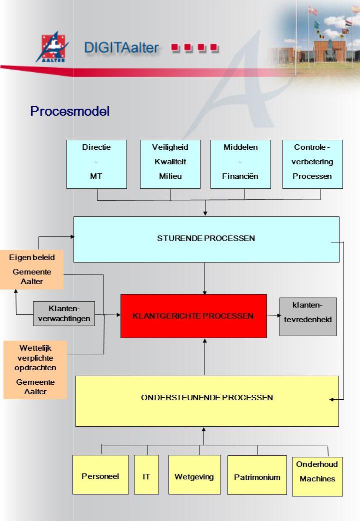 Procesmodel STURENDE PROCESSEN Directie - MT Veiligheid Kwaliteit