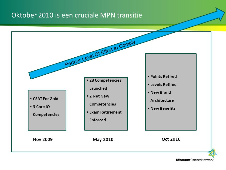 Oktober 2010 is een cruciale MPN transitie