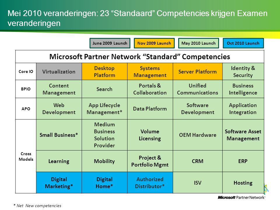 Microsoft Partner Network Standard Competencies