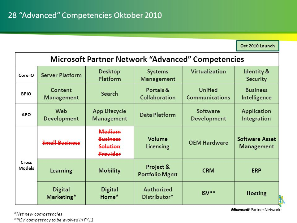 Microsoft Partner Network Advanced Competencies