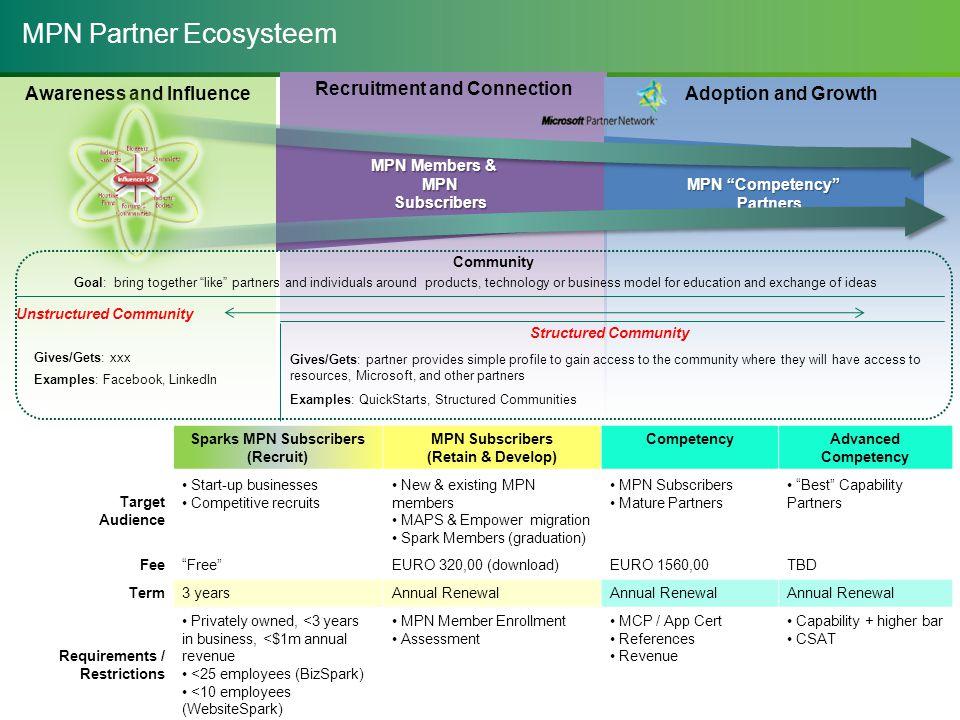 MPN Partner Ecosysteem