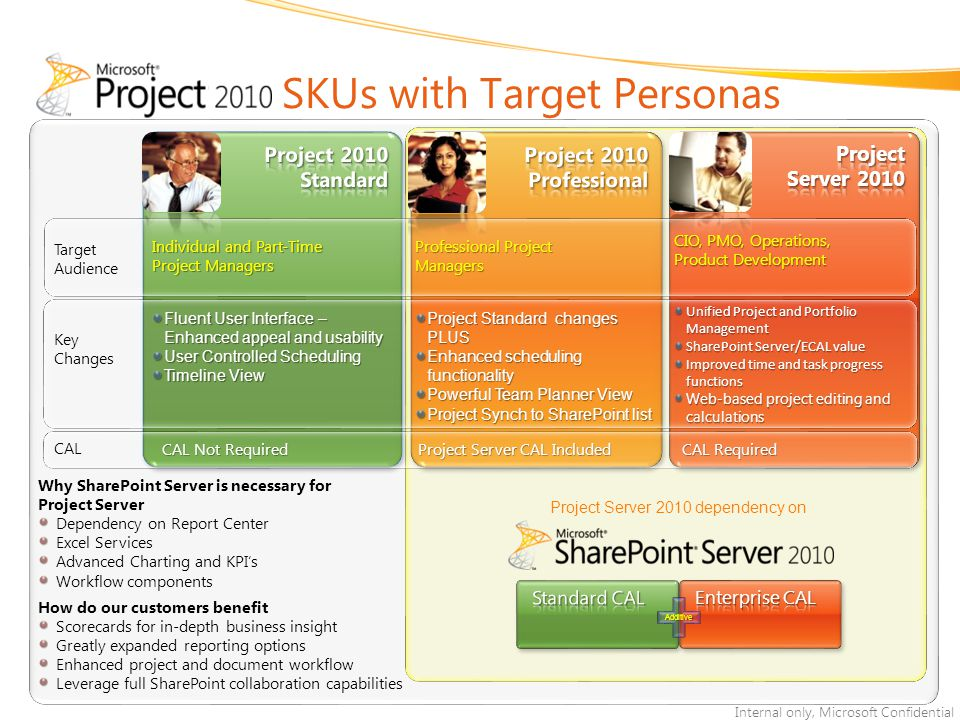 SKUs with Target Personas
