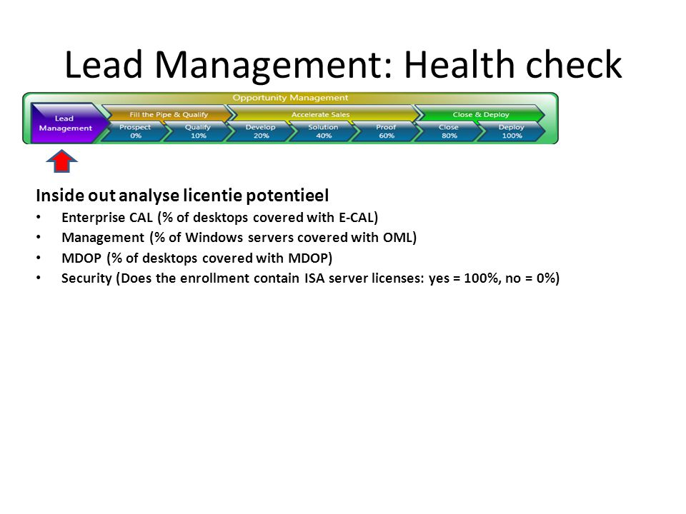 Lead Management: Health check