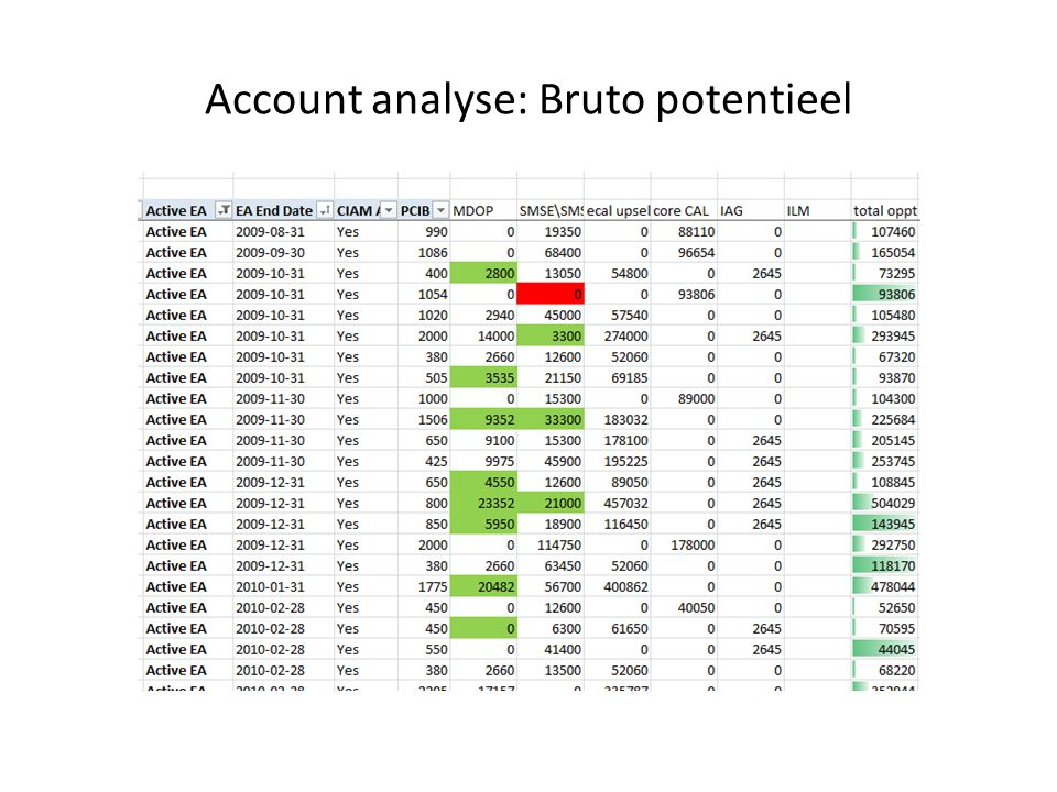 Account analyse: Bruto potentieel