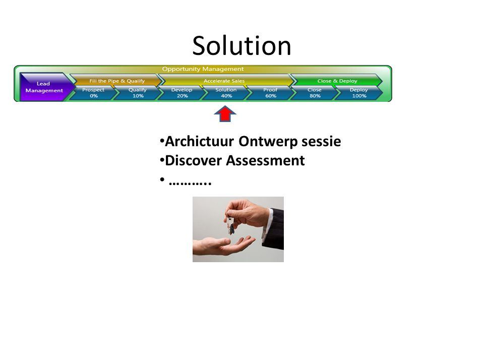 Solution Archictuur Ontwerp sessie Discover Assessment ………..