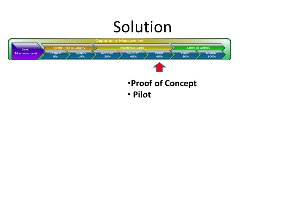 Solution Proof of Concept Pilot