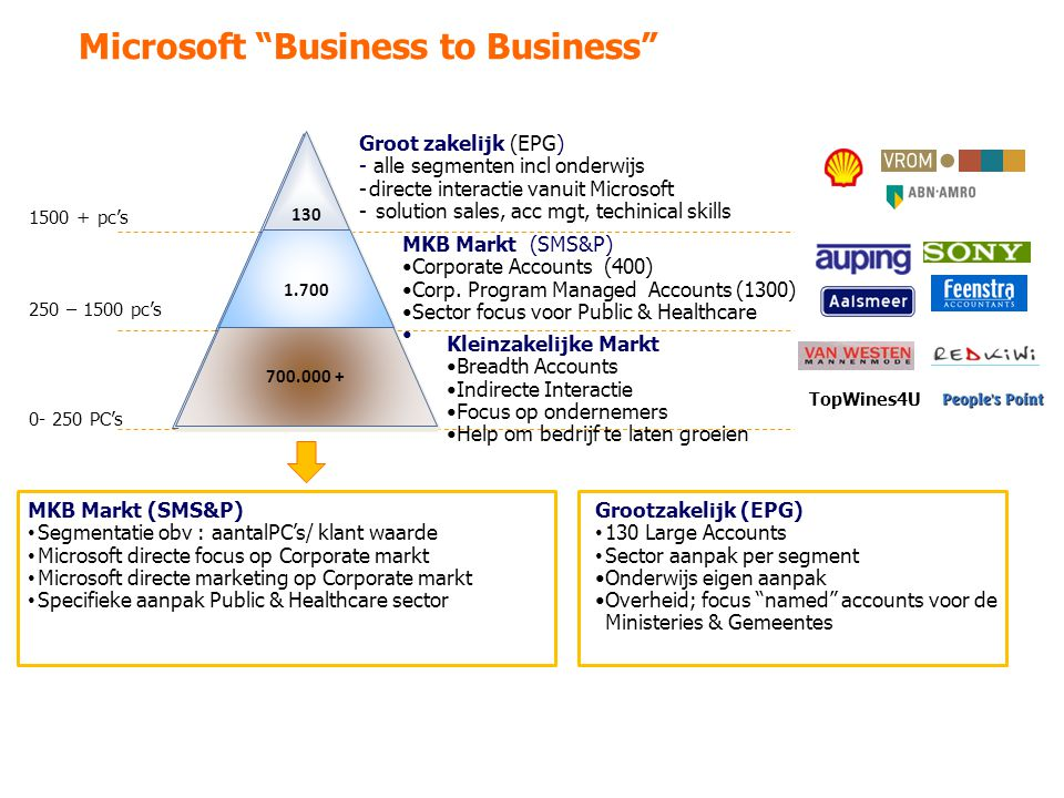 Microsoft Business to Business