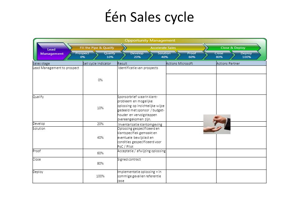 Één Sales cycle Sales stage Sell cycle indicator Result