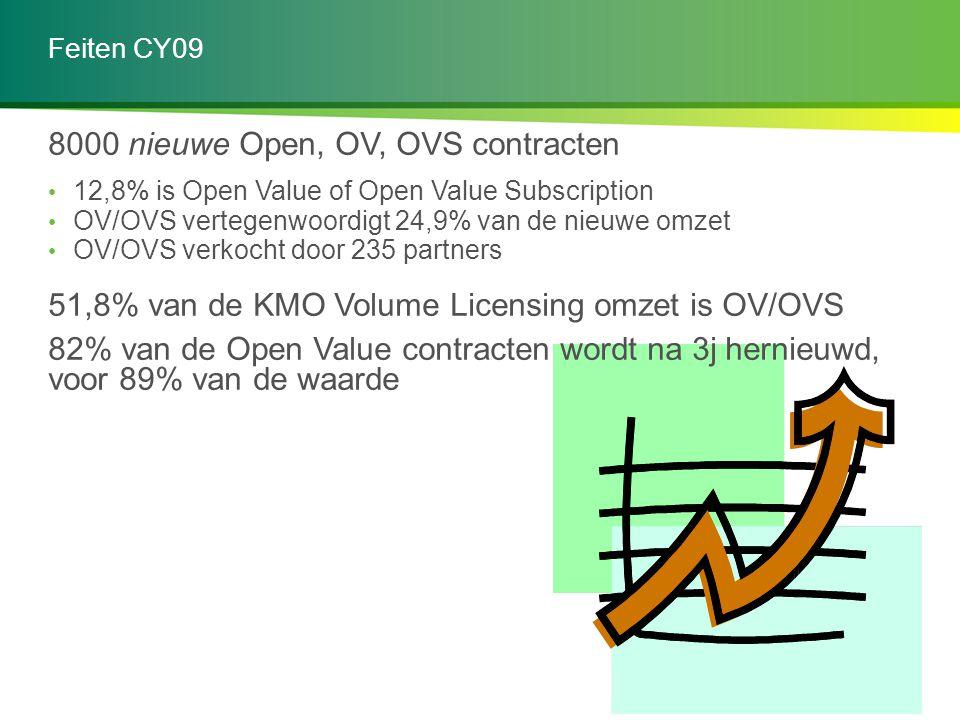 8000 nieuwe Open, OV, OVS contracten