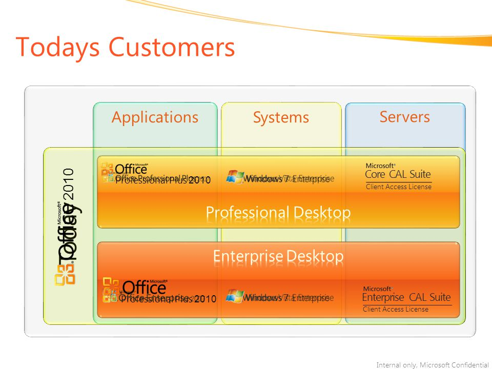 Todays Customers Today Applications Systems Servers