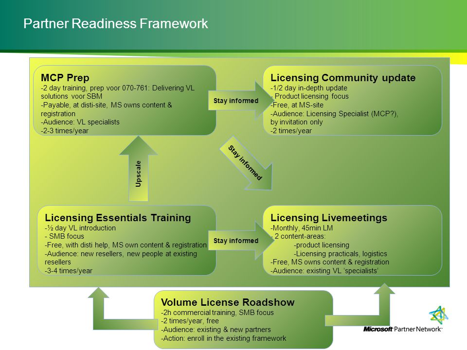 Partner Readiness Framework