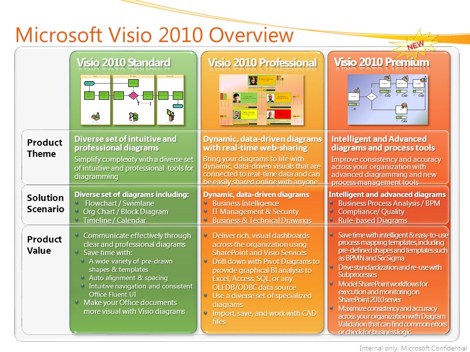 Microsoft Visio 2010 Overview
