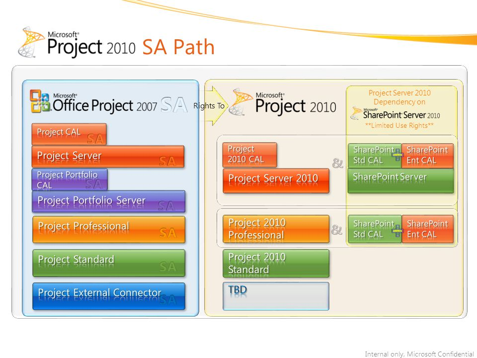 SA Path SA SA SA & SA SA SA SA & SA SA SA SA Project Server