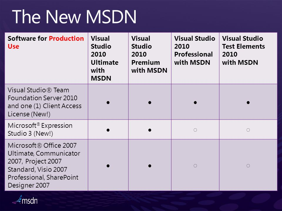 The New MSDN Software for Production Use