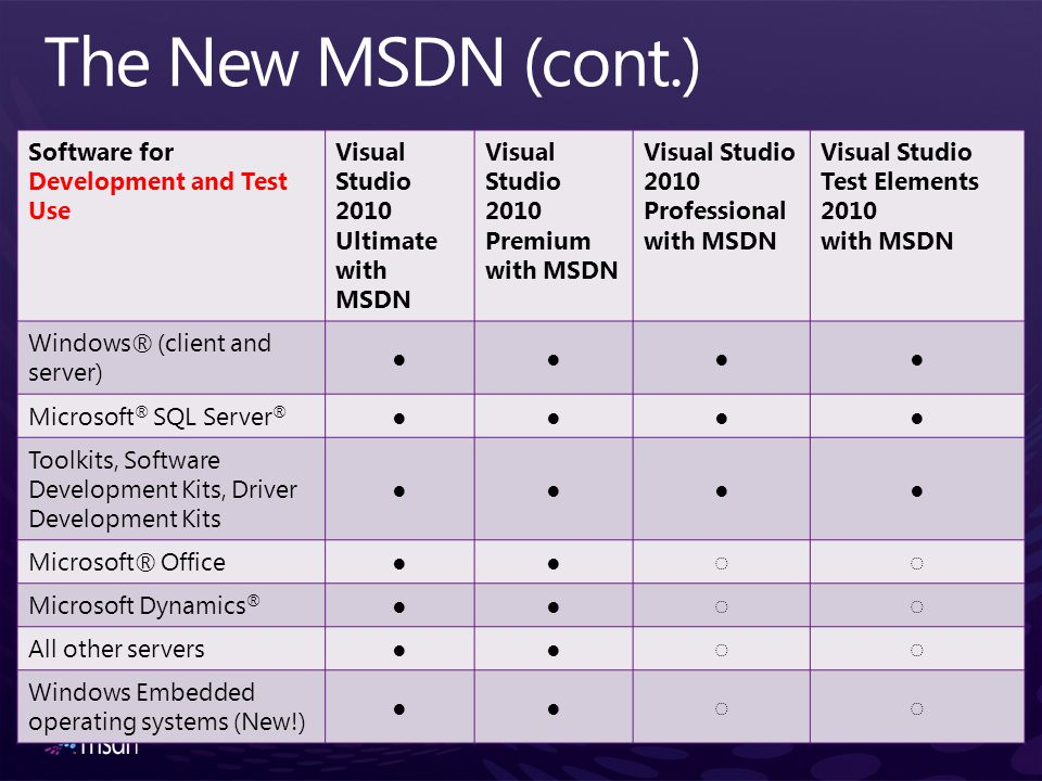 The New MSDN (cont.) Software for Development and Test Use