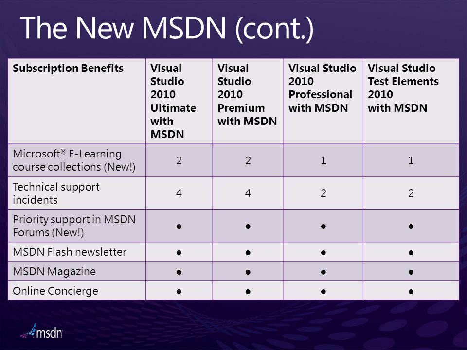 The New MSDN (cont.) Subscription Benefits