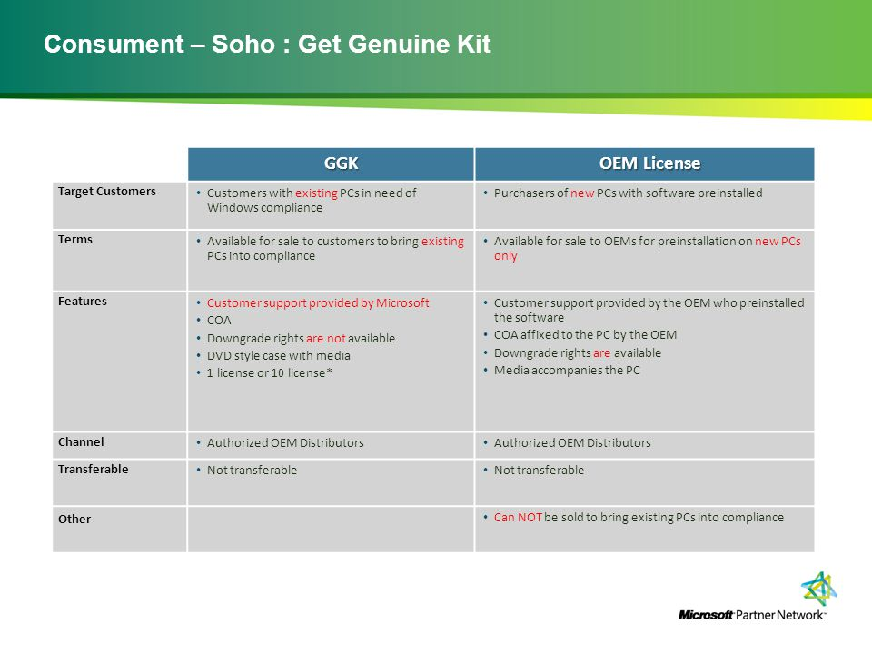 Consument – Soho : Get Genuine Kit