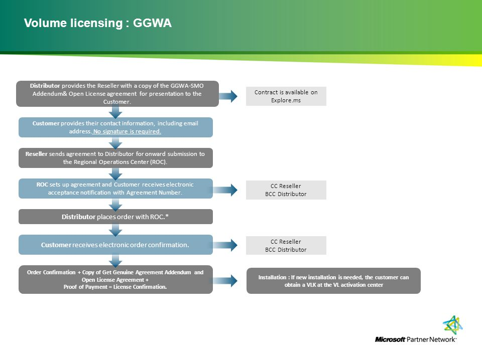 Volume licensing : GGWA