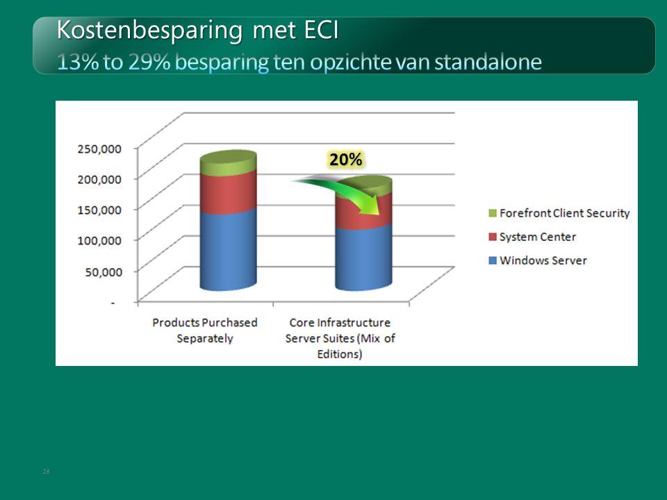 Kostenbesparing met ECI 13% to 29% besparing ten opzichte van standalone