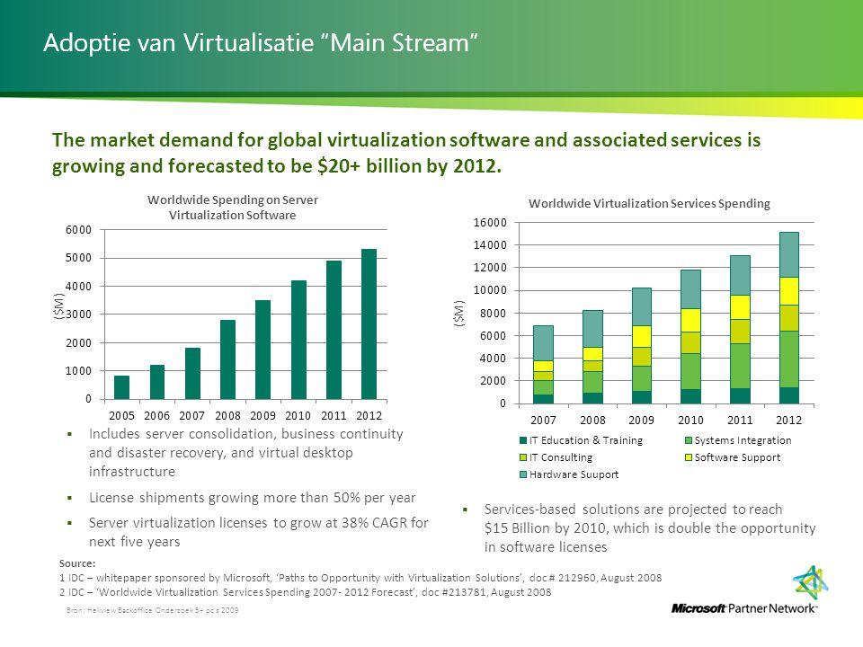 Adoptie van Virtualisatie Main Stream
