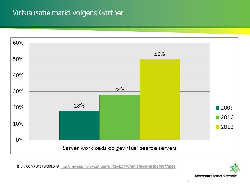 Virtualisatie markt volgens Gartner