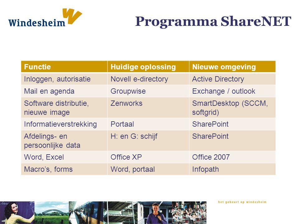 Programma ShareNET Functie Huidige oplossing Nieuwe omgeving