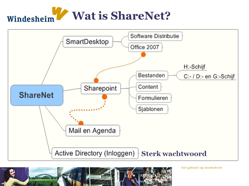 Wat is ShareNet Sterk wachtwoord