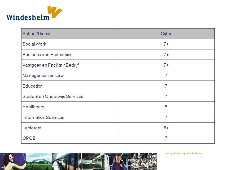 School/Dienst Cijfer. Social Work. 7+ Business and Economics. Vastgoed en Facilitair Bedrijf. Management en Law.