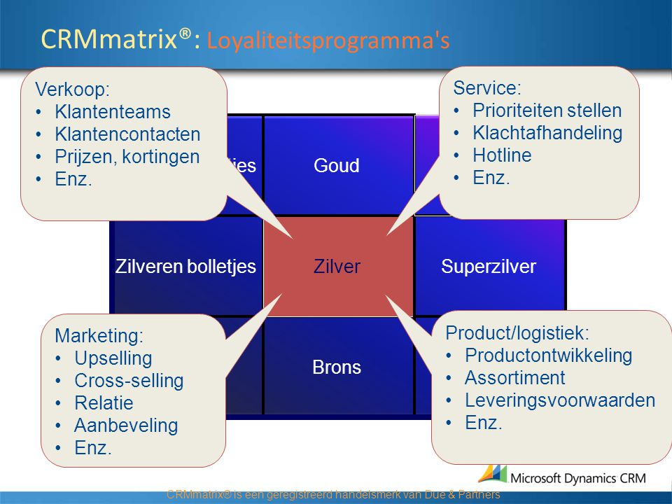 CRMmatrix®: Loyaliteitsprogramma s