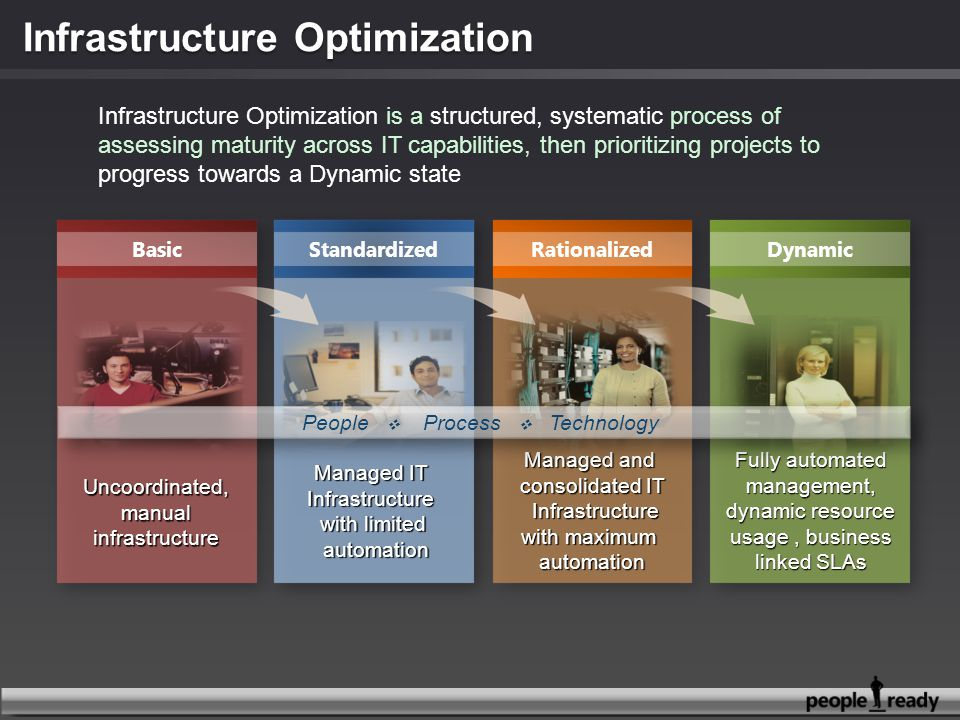 Infrastructure Optimization