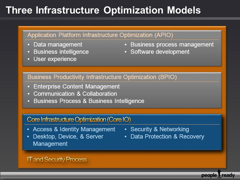 Three Infrastructure Optimization Models