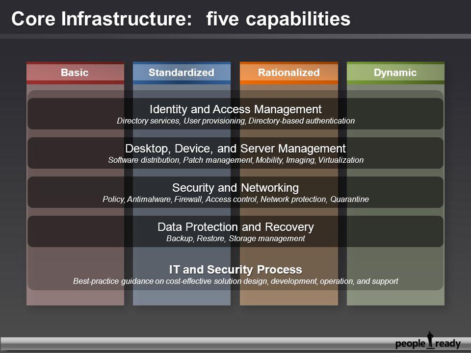 Core Infrastructure: five capabilities