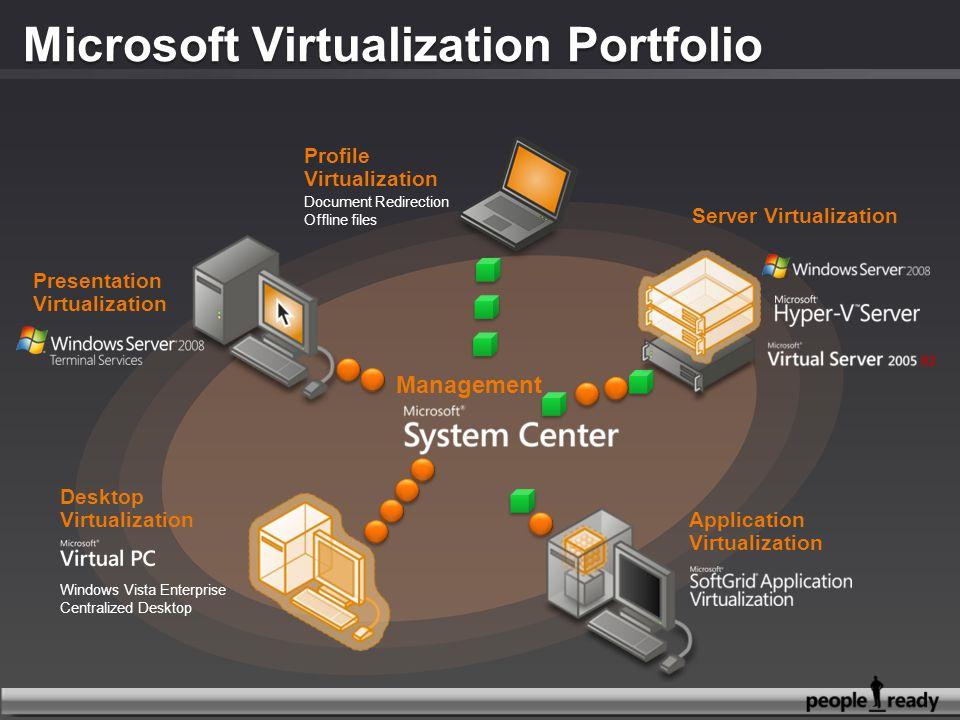 Microsoft Virtualization Portfolio